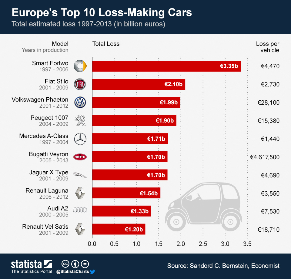 chartoftheday_1497_Europes_Top_10_Loss_Making_Cars_b
